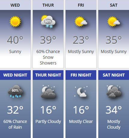 weather forecast december 17 2016